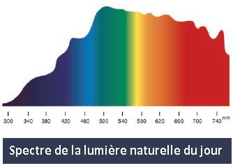 Spectre de la lumière naturelle du jour
